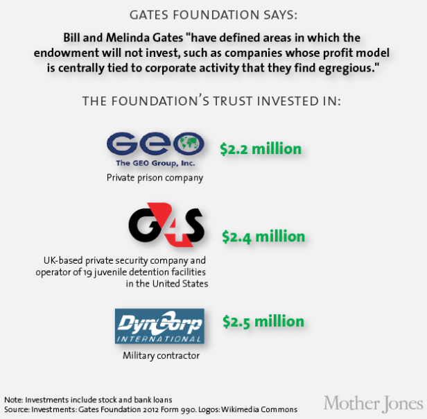 Bill-Melinda-Gates-Foundation-exposed-2.png
