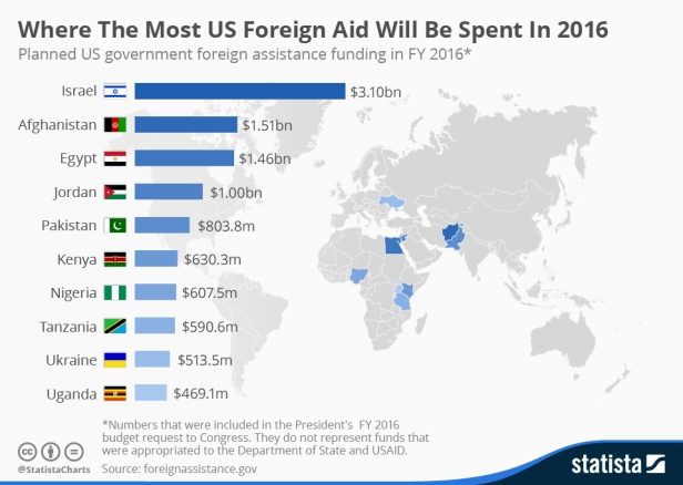 chartoftheday_4492_where_the_most_foreign_aid_will_be_spent_in_2016_n.jpg